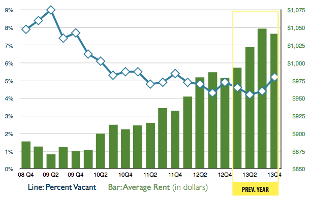 Avg Rent 4th Quarter 2013 Denver